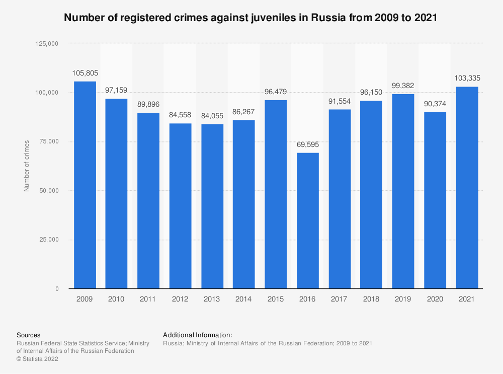Statistic: Number of registered crimes against juveniles in Russia from 2009 to 2019 | Statista