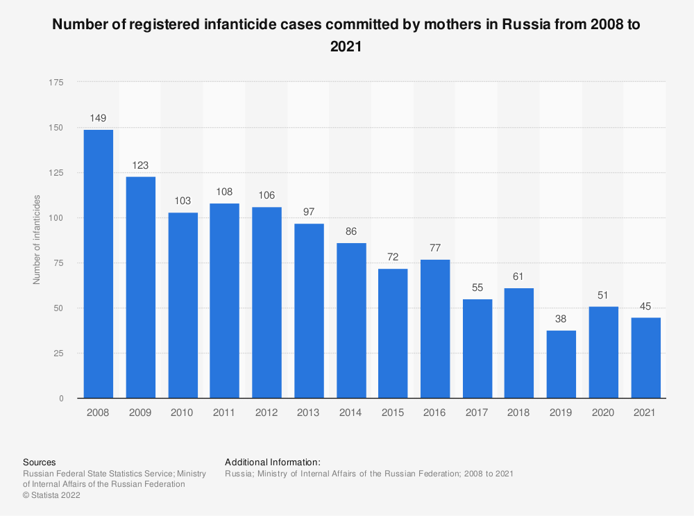Statistic: Number of registered infanticide cases committed by mothers in Russia from 2008 to 2019 | Statista