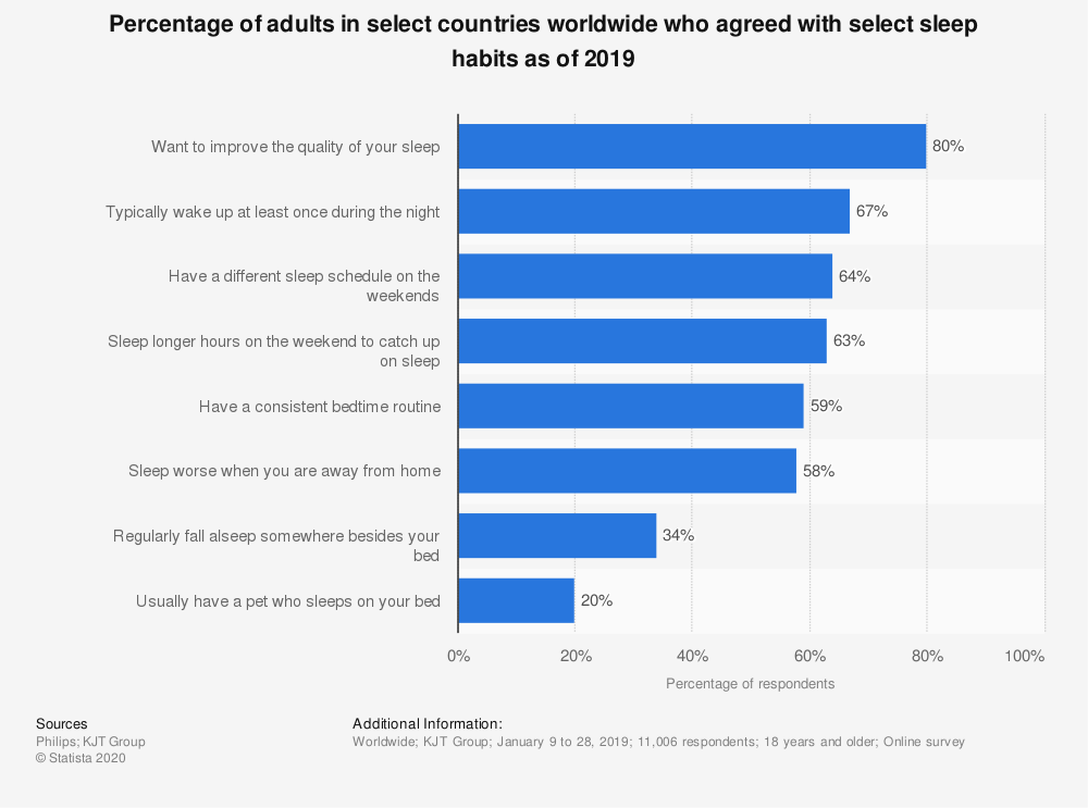 Statistic: Percentage of adults in select countries worldwide who agreed with select sleep habits as of 2019 | Statista