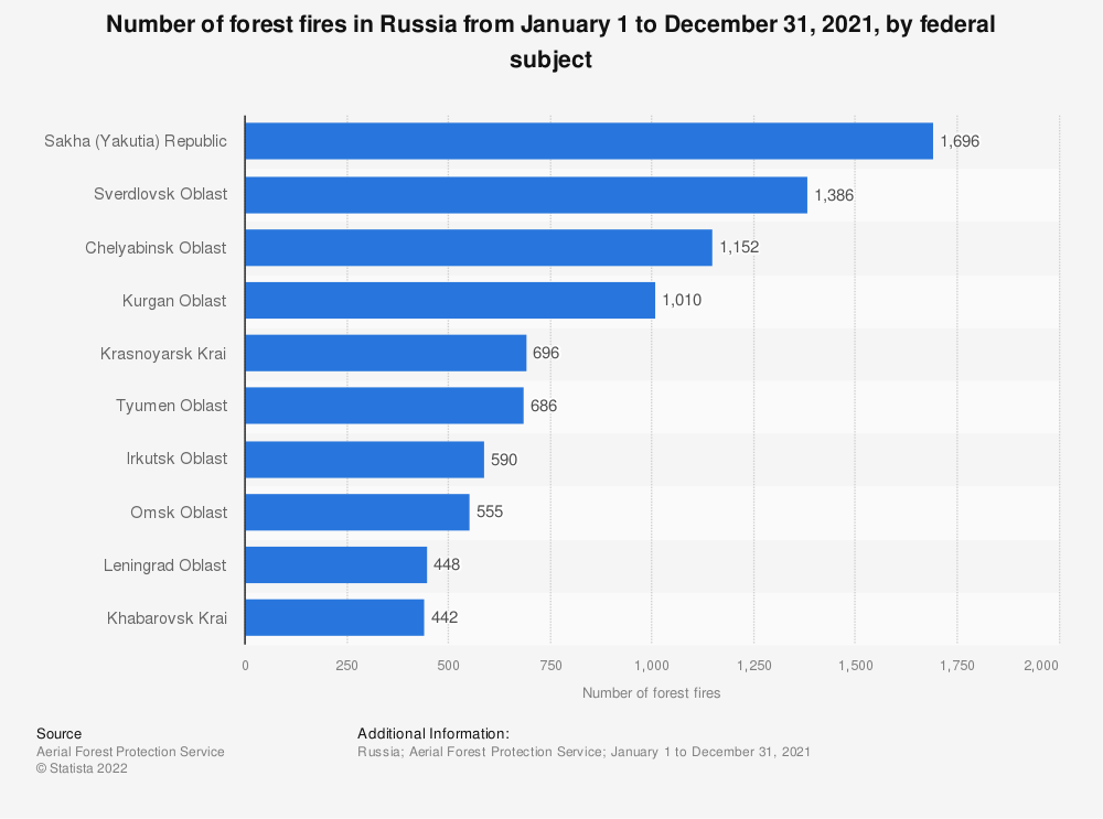 Statistic: Number of forest fires in Russia from January 1 to November 1, 2020, by federal subject | Statista
