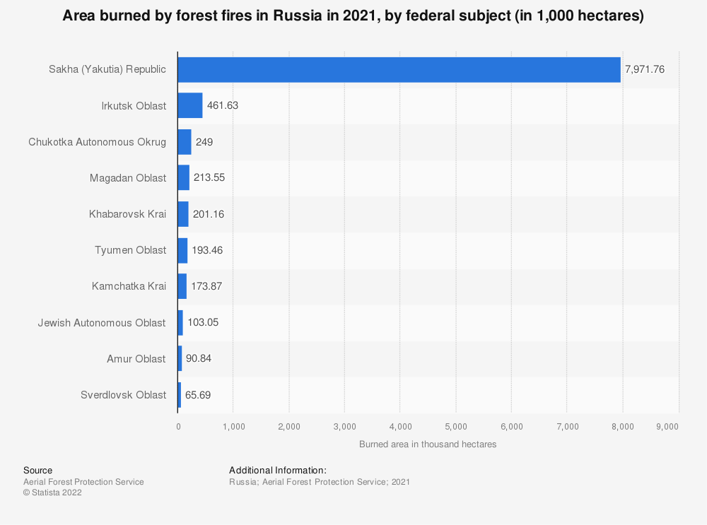 Statistic: Area burned by forest fires in Russia from January 1 to November 1, 2020, by federal subject (in 1,000 hectares) | Statista