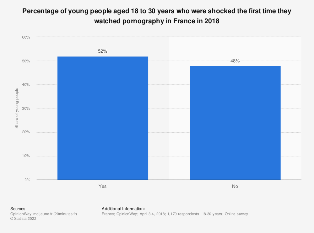 Statistic: Percentage of young people aged 18 to 30 years who were shocked the first time they watched pornography in France in 2018 | Statista