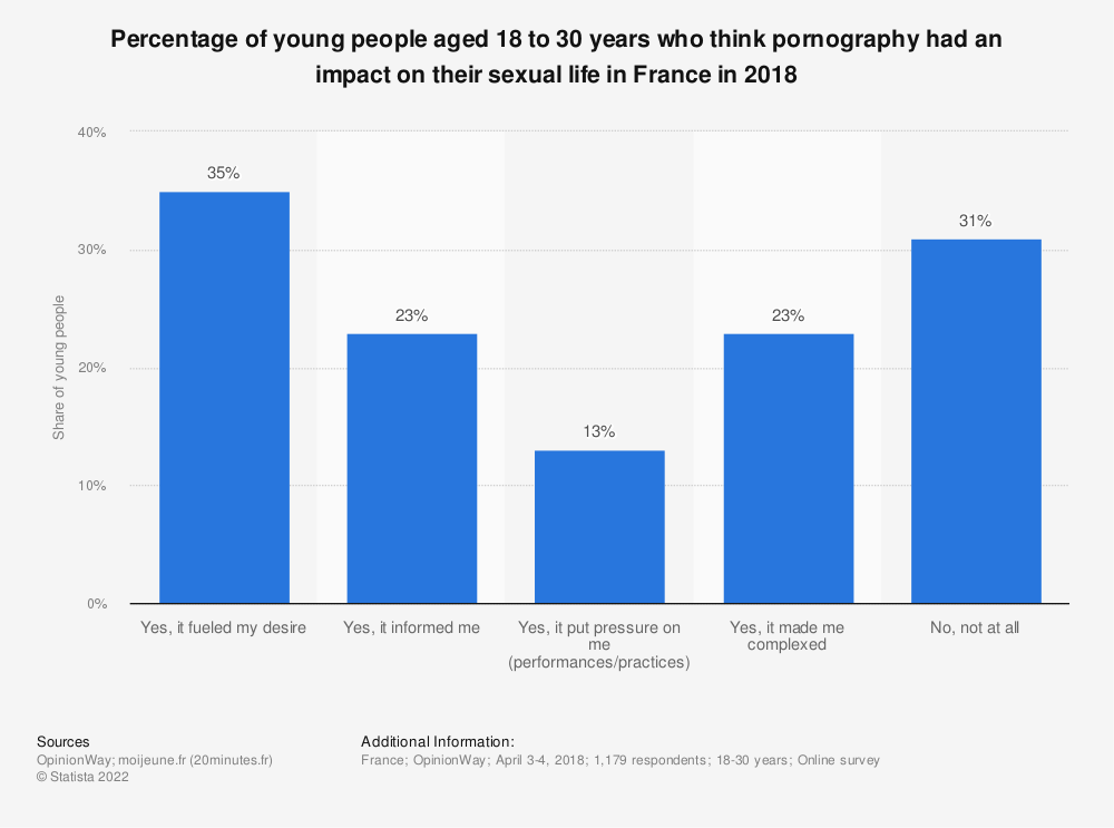 Statistic: Percentage of young people aged 18 to 30 years who think pornography had an impact on their sexual life in France in 2018   Statista