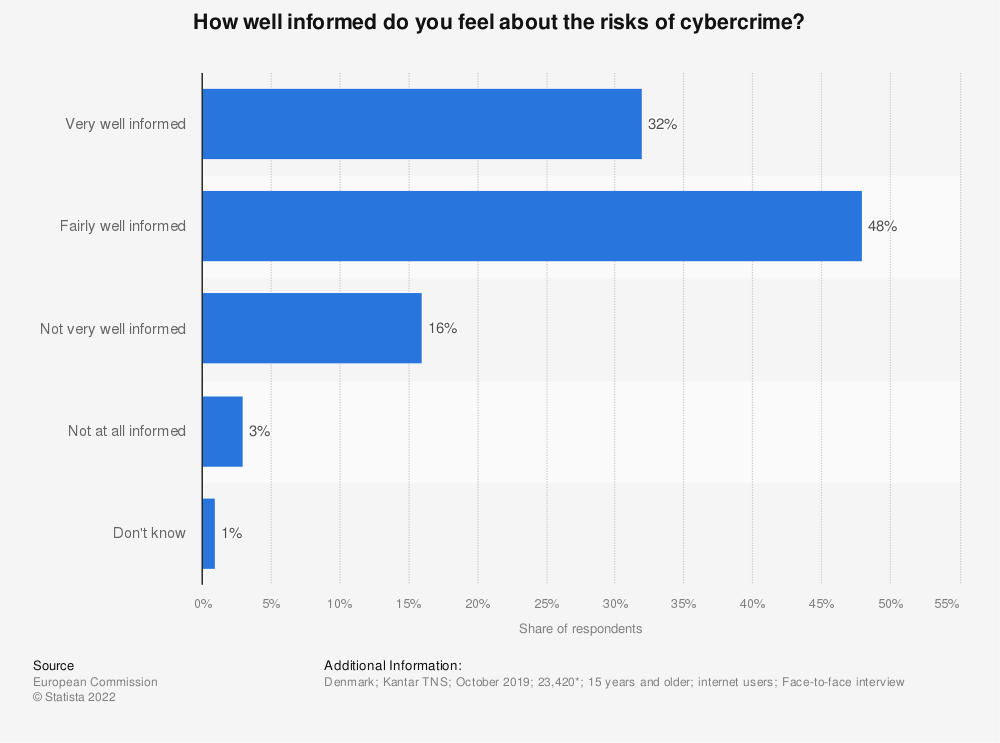Statistic: How well informed do you feel about the risks of cybercrime? | Statista
