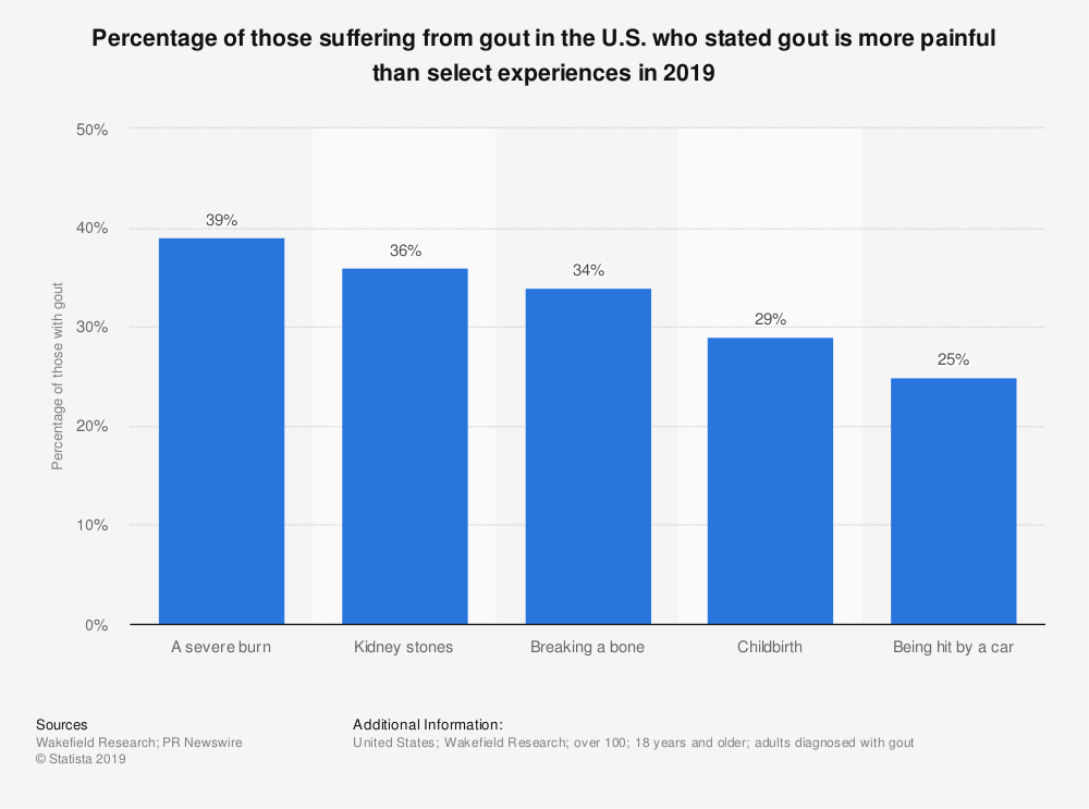 Statistic: Percentage of those suffering from gout in the U.S. who stated gout is more painful than select experiences in 2019 | Statista