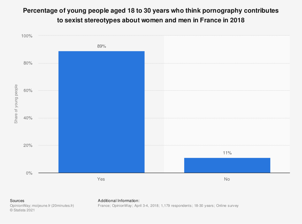 Statistic: Percentage of young people aged 18 to 30 years who think pornography contributes to sexist stereotypes about women and men in France in 2018 | Statista