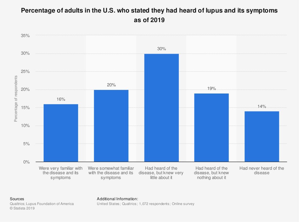 Statistic: Percentage of adults in the U.S. who stated they had heard of lupus and its symptoms as of 2019 | Statista