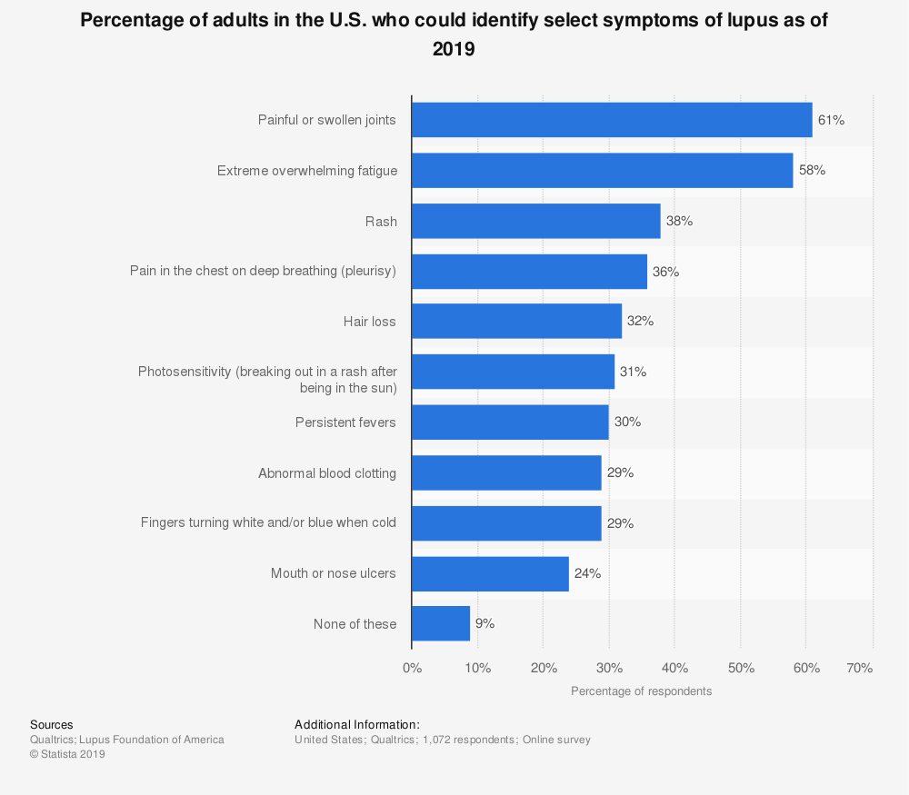 Statistic: Percentage of adults in the U.S. who could identify select symptoms of lupus as of 2019 | Statista