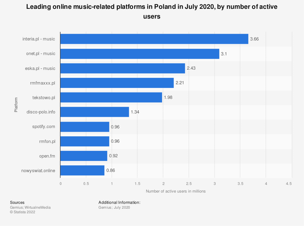 Statistic: Leading online music-related platforms in Poland in November 2019, by number of active users | Statista