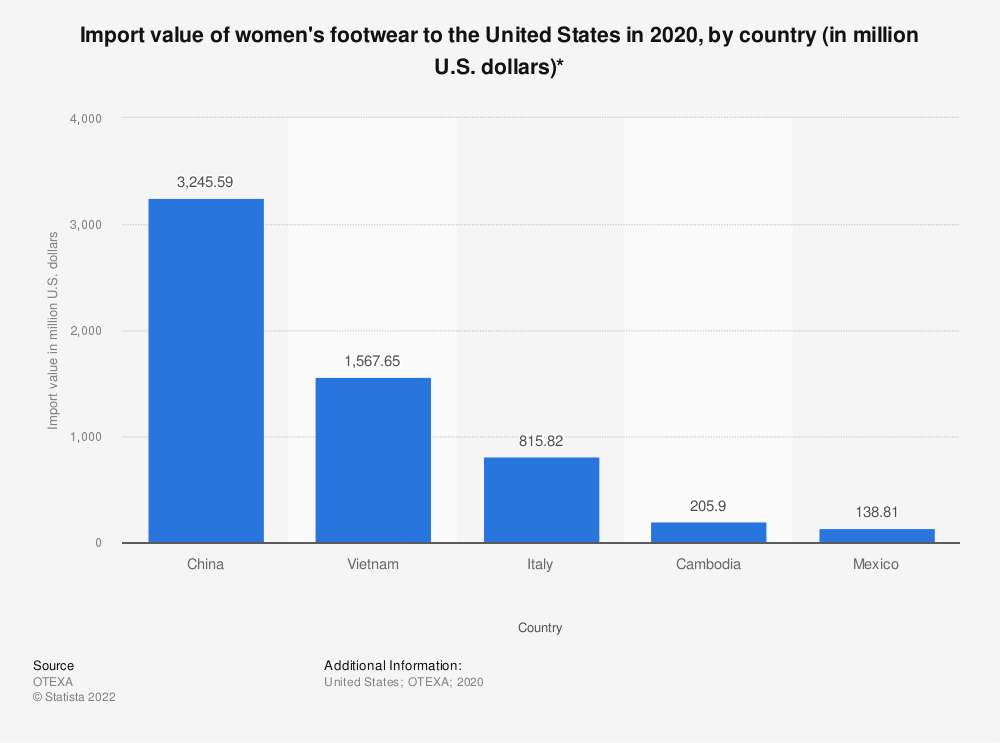 Statistic: Import value of women's footwear to the United States in 2018 (in million U.S. dollars)* | Statista