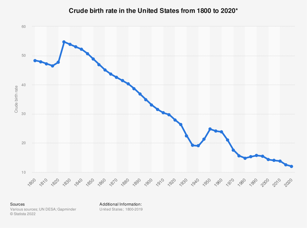 Statistic: Crude birth rate in the United States from 1800 to 2020* | Statista