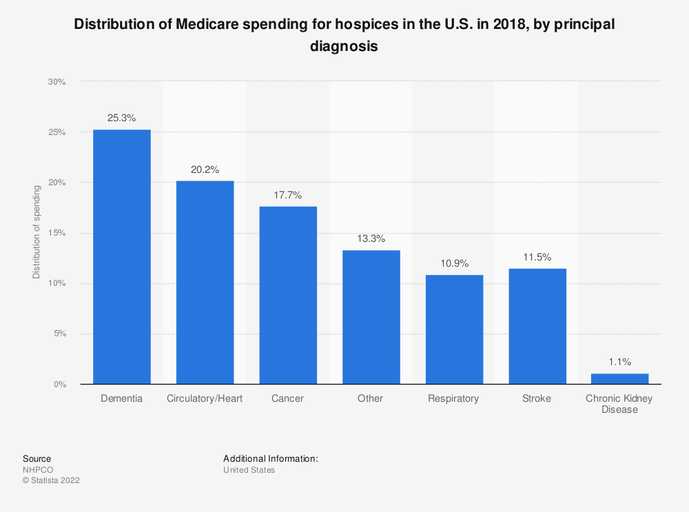 Statistic: Distribution of Medicare spending for hospices in the U.S. in 2017, by primary diagnosis | Statista