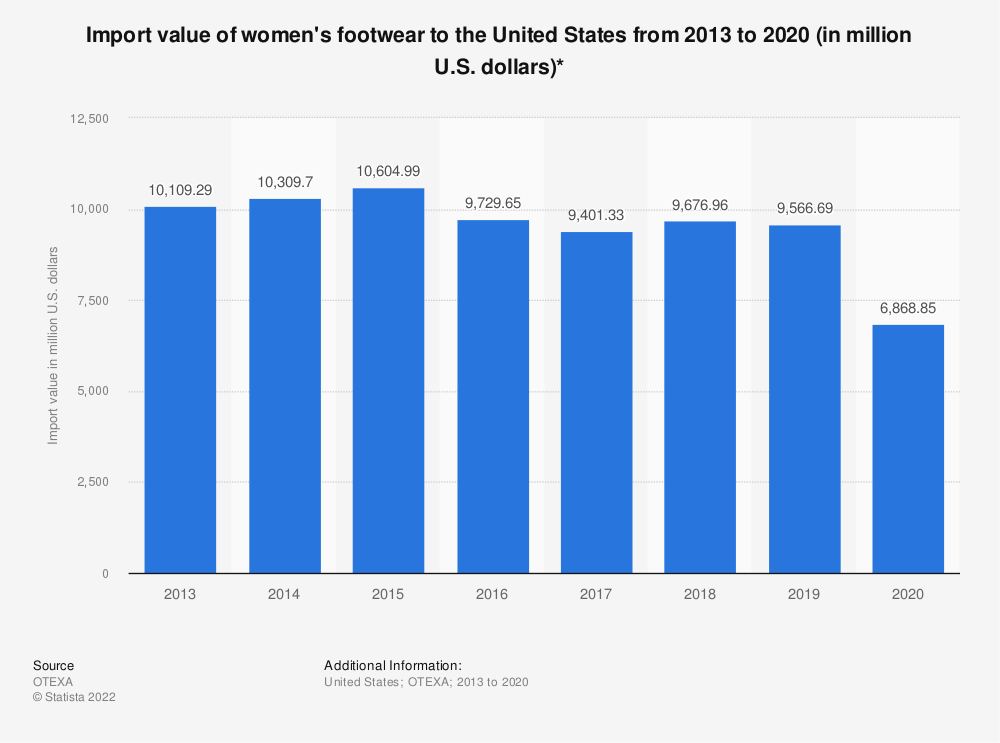 Statistic: Import value of women's footwear to the United States from 2013 to 2019 (in million U.S. dollars)* | Statista
