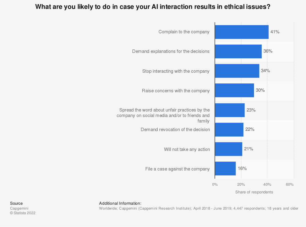 Statistic: What are you likely to do in case your AI interaction results in ethical issues? | Statista