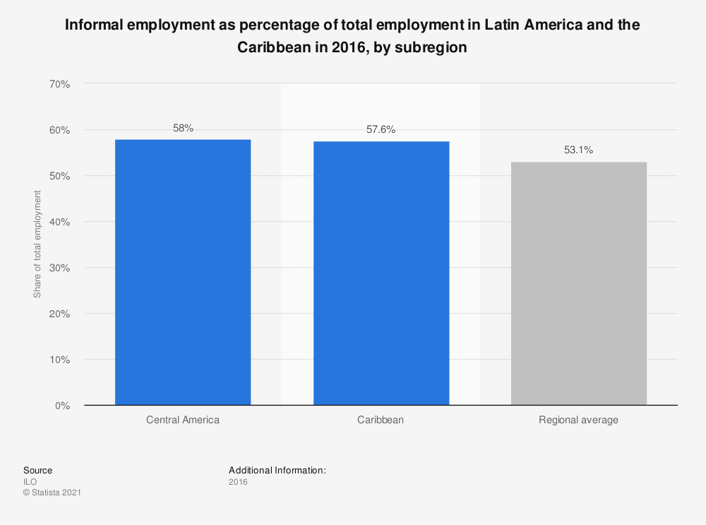 Statistic: Informal employment as percentage of total employment in Latin America and the Caribbean in 2016, by subregion | Statista