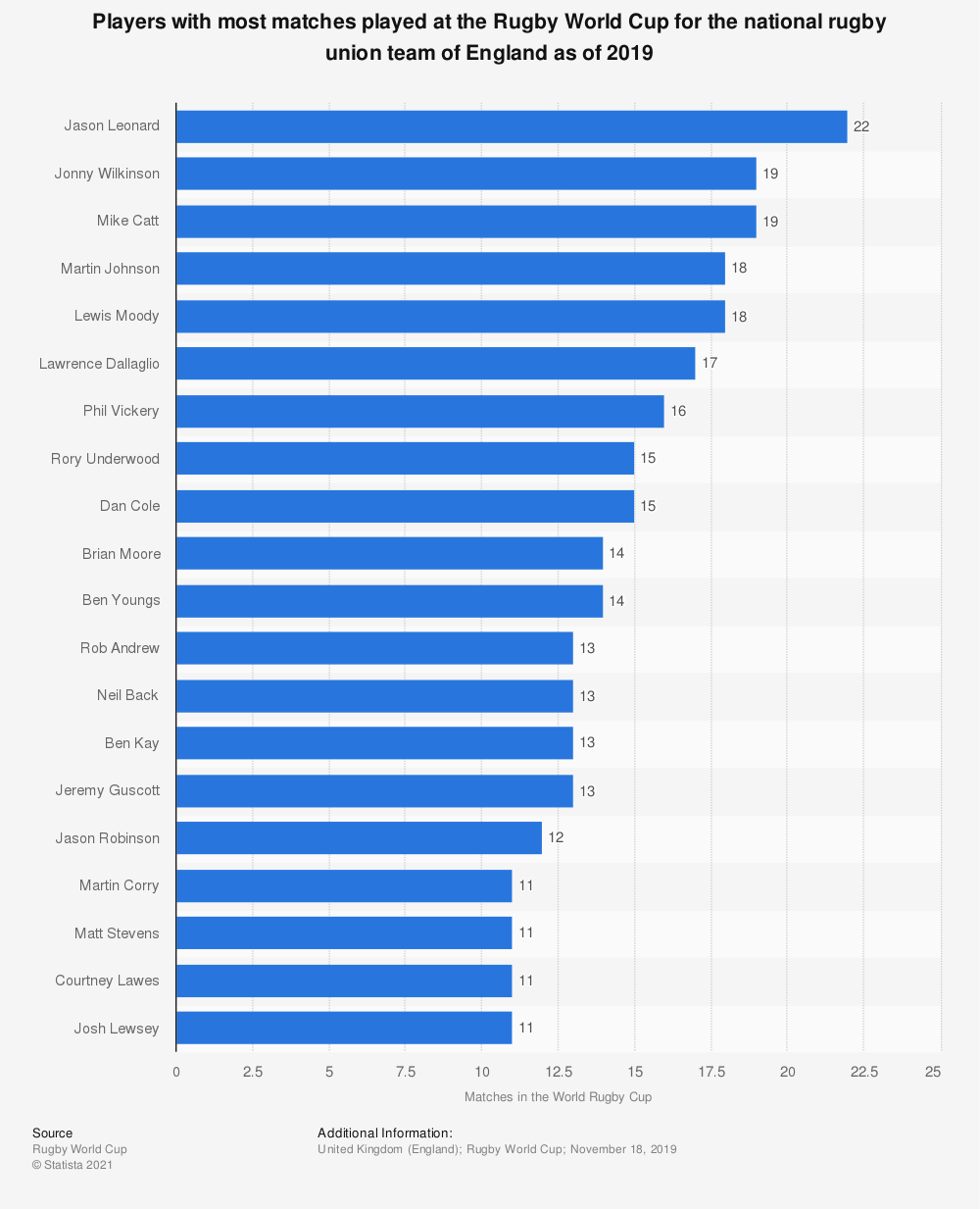 Statistic: Players with most matches played at the Rugby World Cup for the national rugby union team of England as of 2019 | Statista