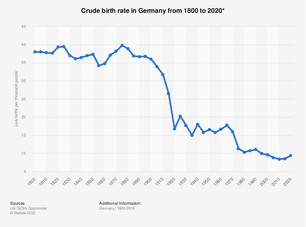Statistic: Crude birth rate in Germany from 1800 to 2020* | Statista