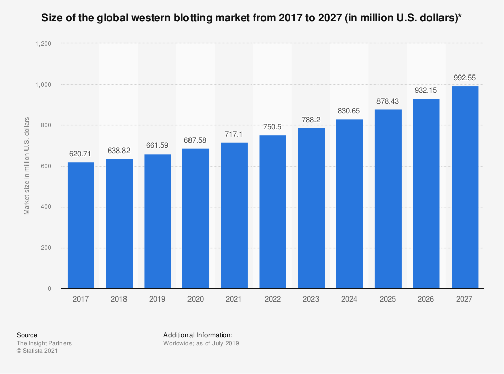 Statistic: Size of the global western blotting market from 2017 to 2027 (in million U.S. dollars)* | Statista