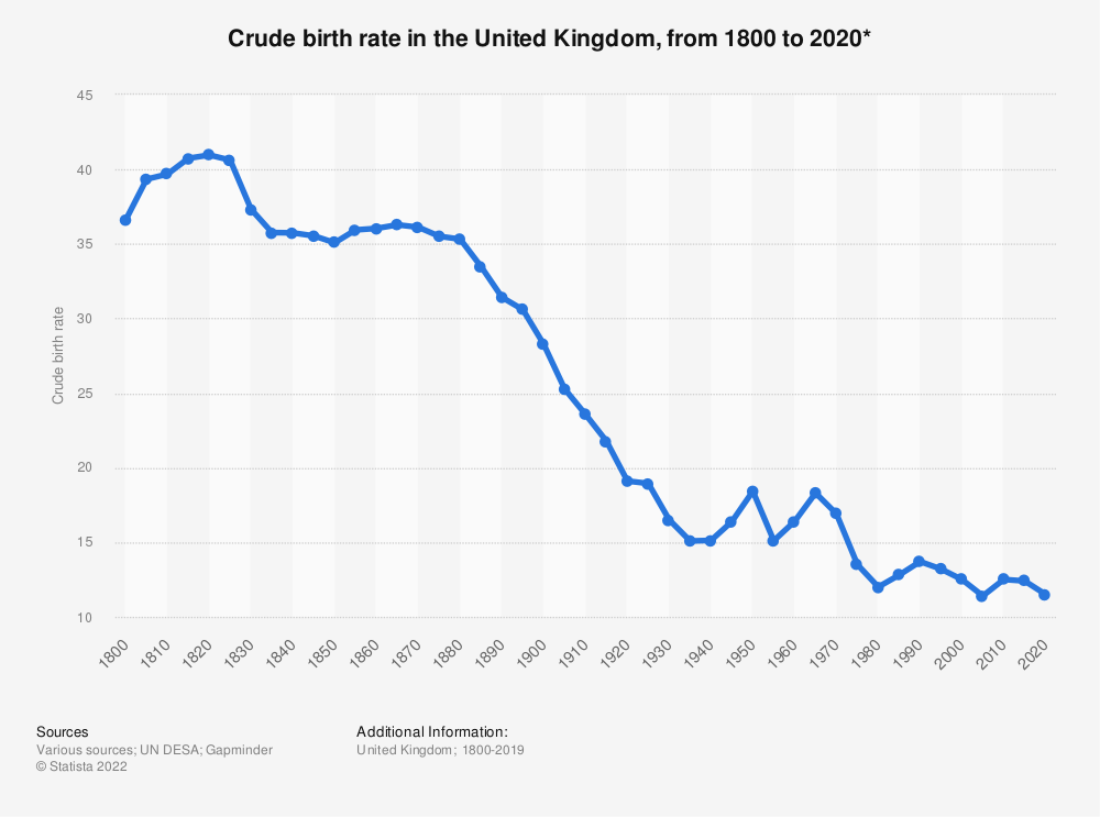Statistic: Crude birth rate in the United Kingdom, from 1800 to 2020* | Statista