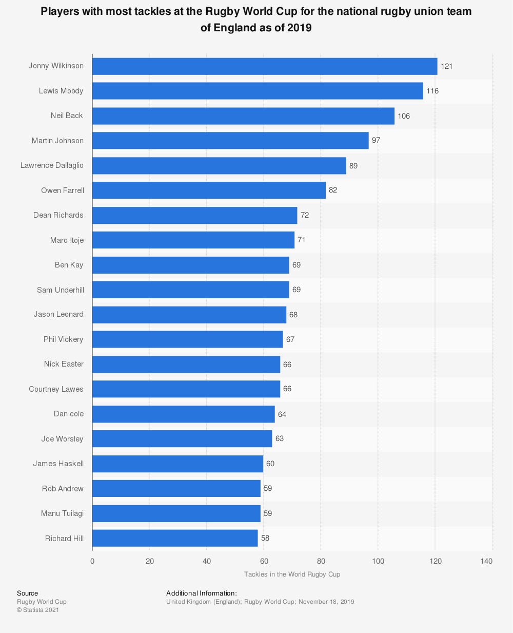 Statistic: Players with most tackles at the Rugby World Cup for the national rugby union team of England as of 2019 | Statista
