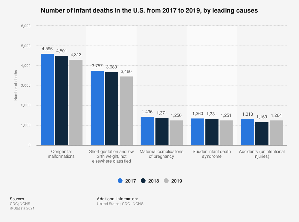 Statistic: Number of infant deaths in the U.S. from 2016 to 2018, by leading causes  | Statista