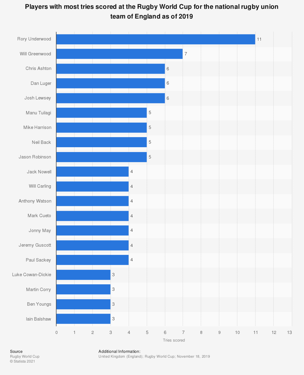 Statistic: Players with most tries scored at the Rugby World Cup for the national rugby union team of England as of 2019 | Statista
