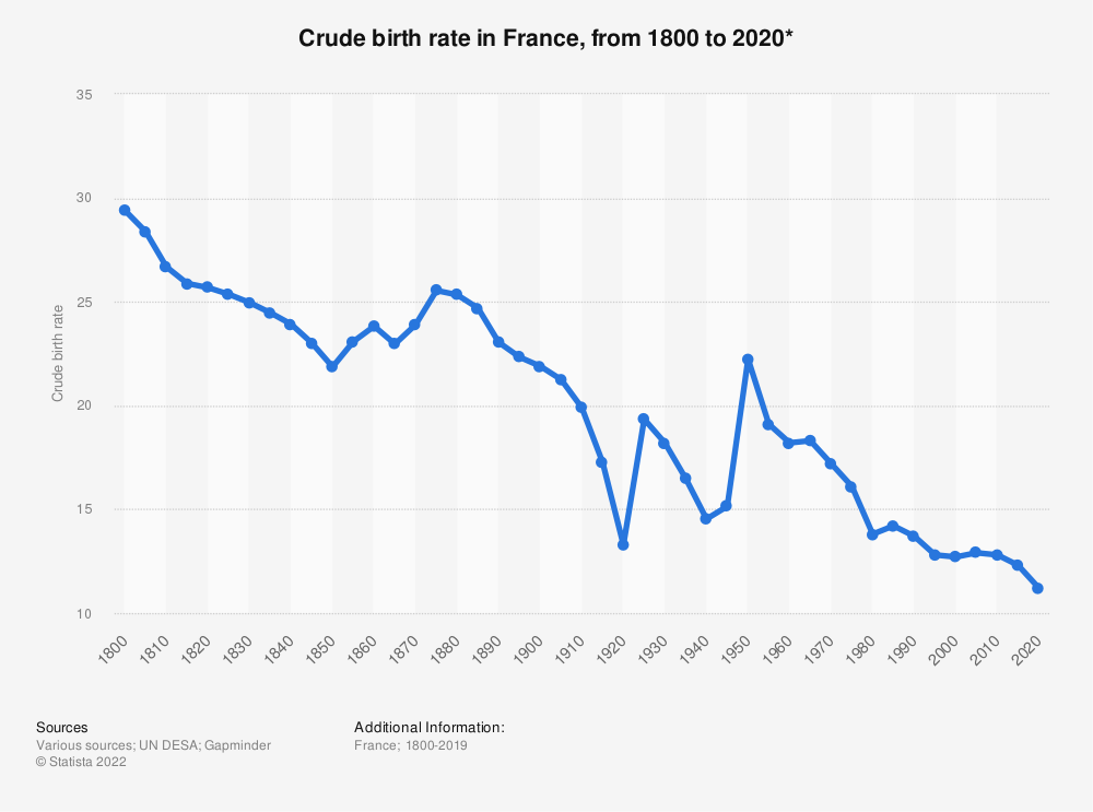 Statistic: Crude birth rate in France, from 1800 to 2020* | Statista
