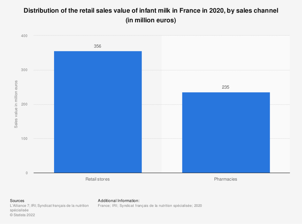 Statistic: Distribution of the retail sales value of infant milk in France in 2018, by sales channel (in million euros) | Statista