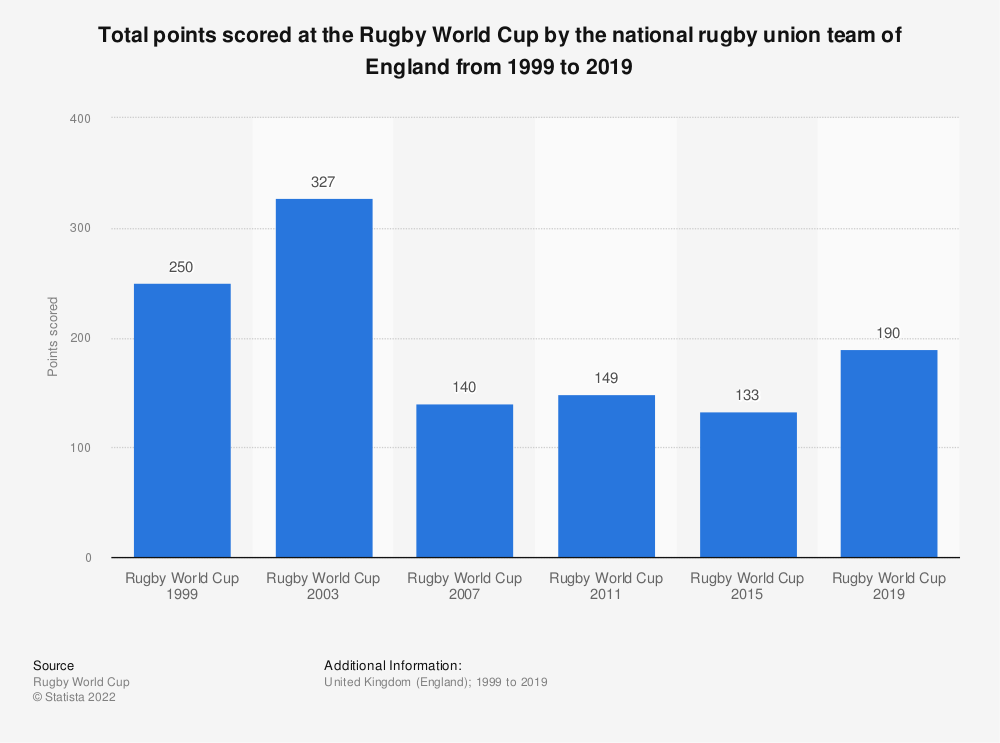 Statistic: Total points scored at the Rugby World Cup by the national rugby union team of England from 1999 to 2019 | Statista