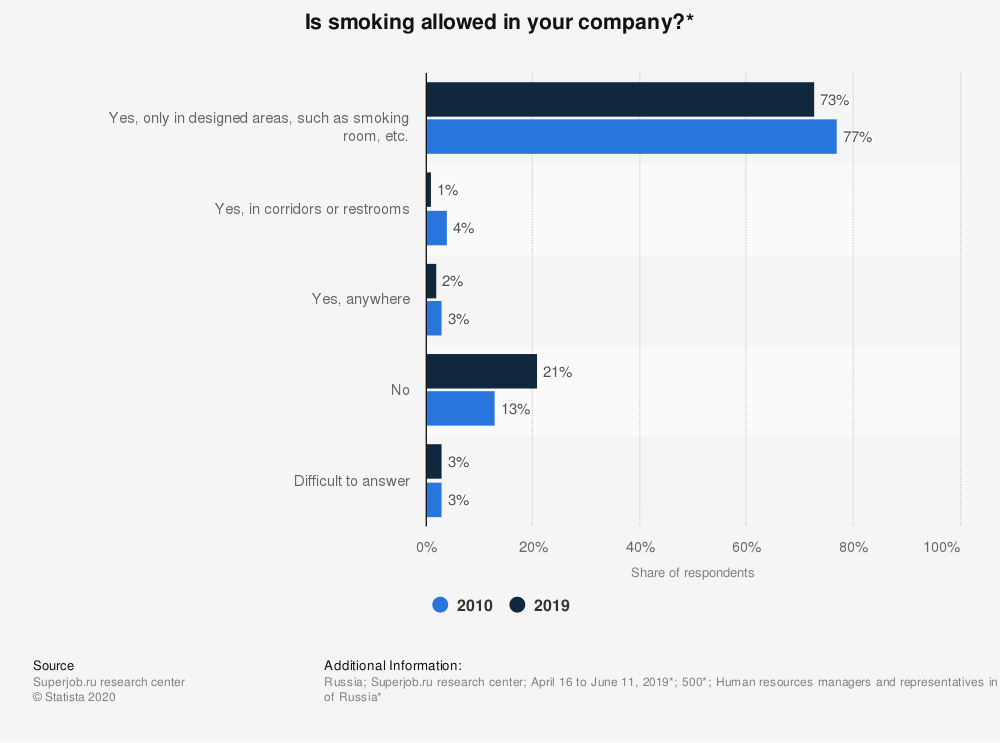 Statistic: Is smoking allowed in your company?* | Statista