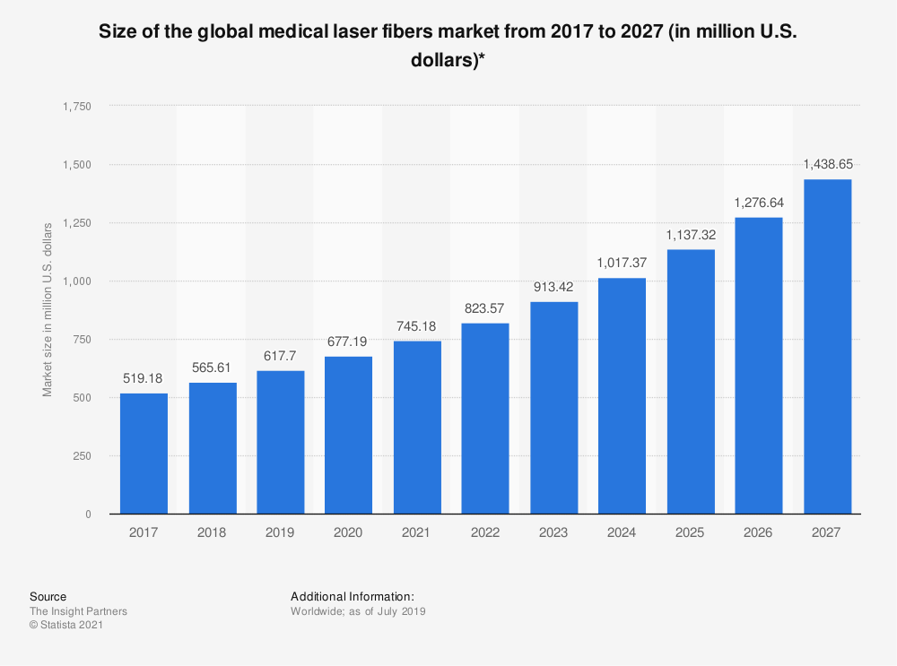 Statistic: Size of the global medical laser fibers market from 2017 to 2027 (in million U.S. dollars)* | Statista