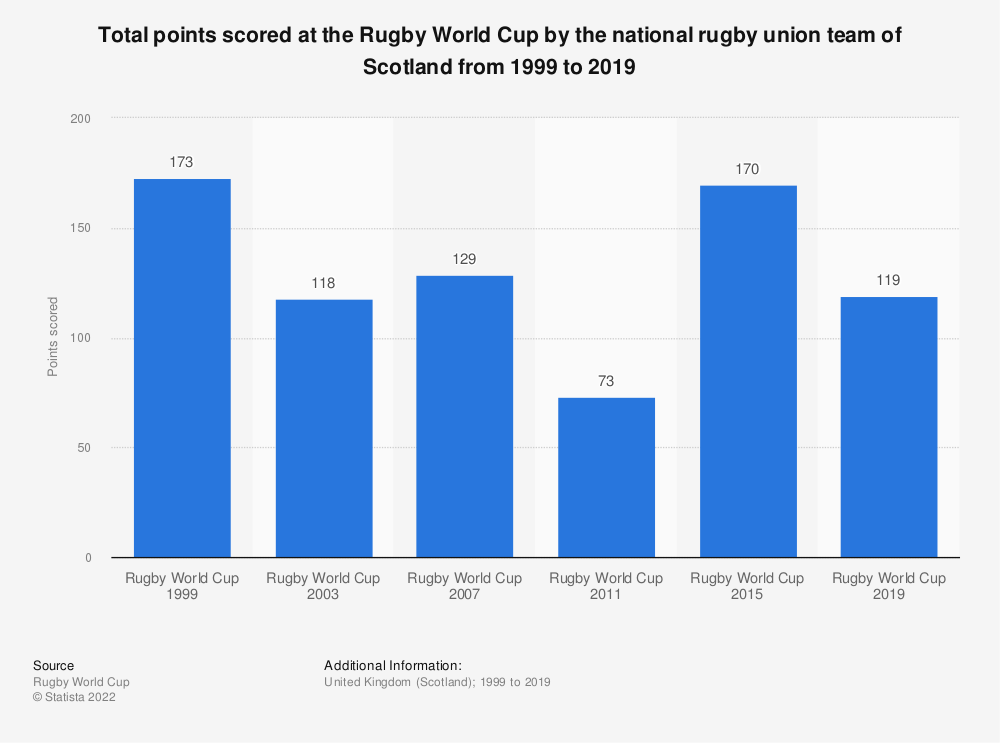 Statistic: Total points scored at the Rugby World Cup by the national rugby union team of Scotland from 1999 to 2019 | Statista