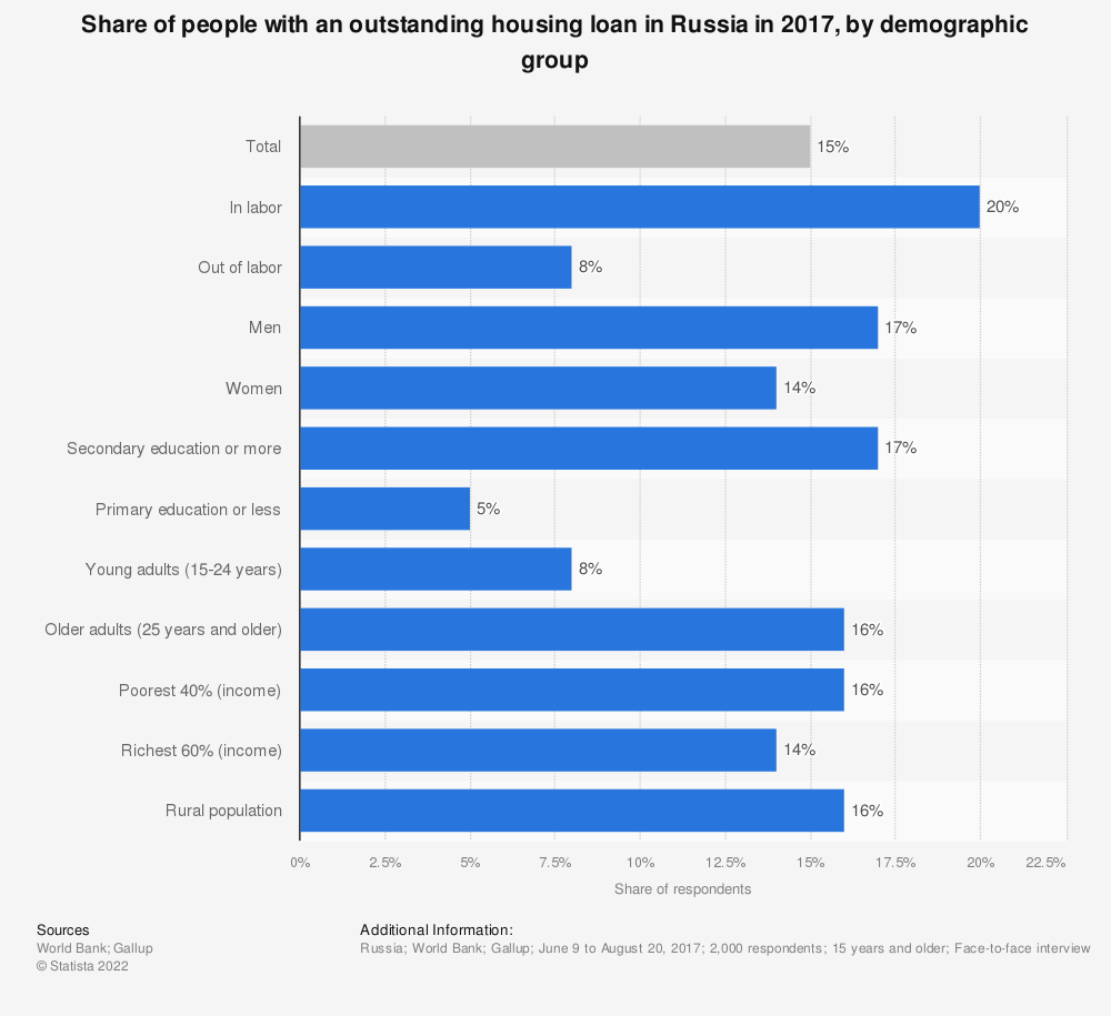 Statistic: Share of people with an outstanding housing loan in Russia in 2017, by demographic group* | Statista