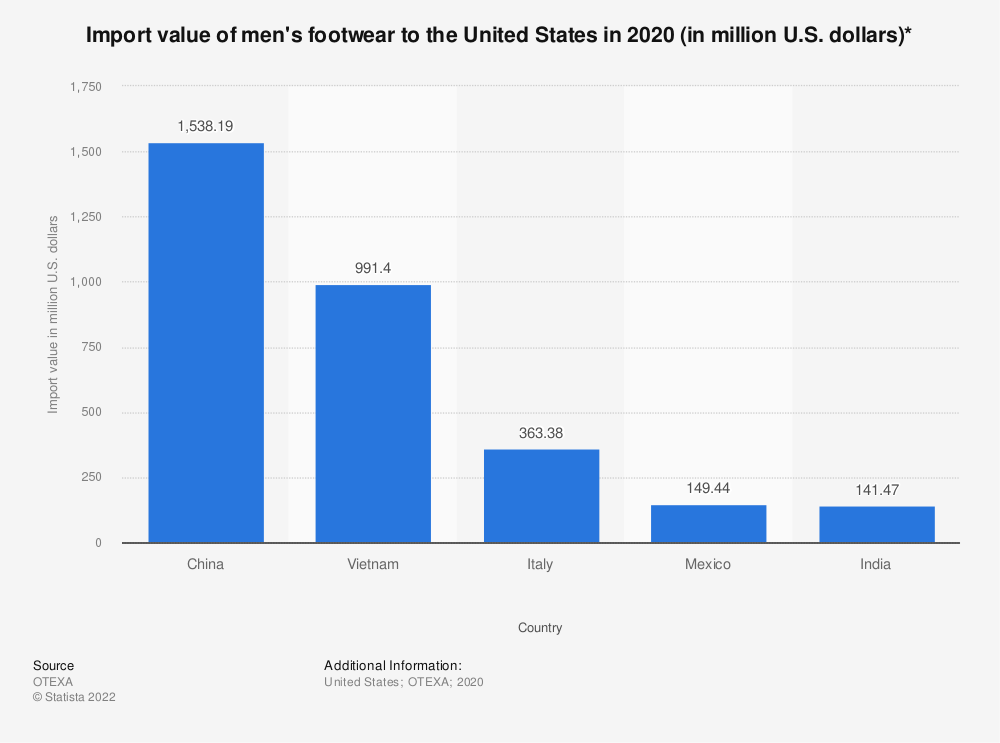 Statistic: Import value of men's footwear to the United States in 2018 (in million U.S. dollars)* | Statista