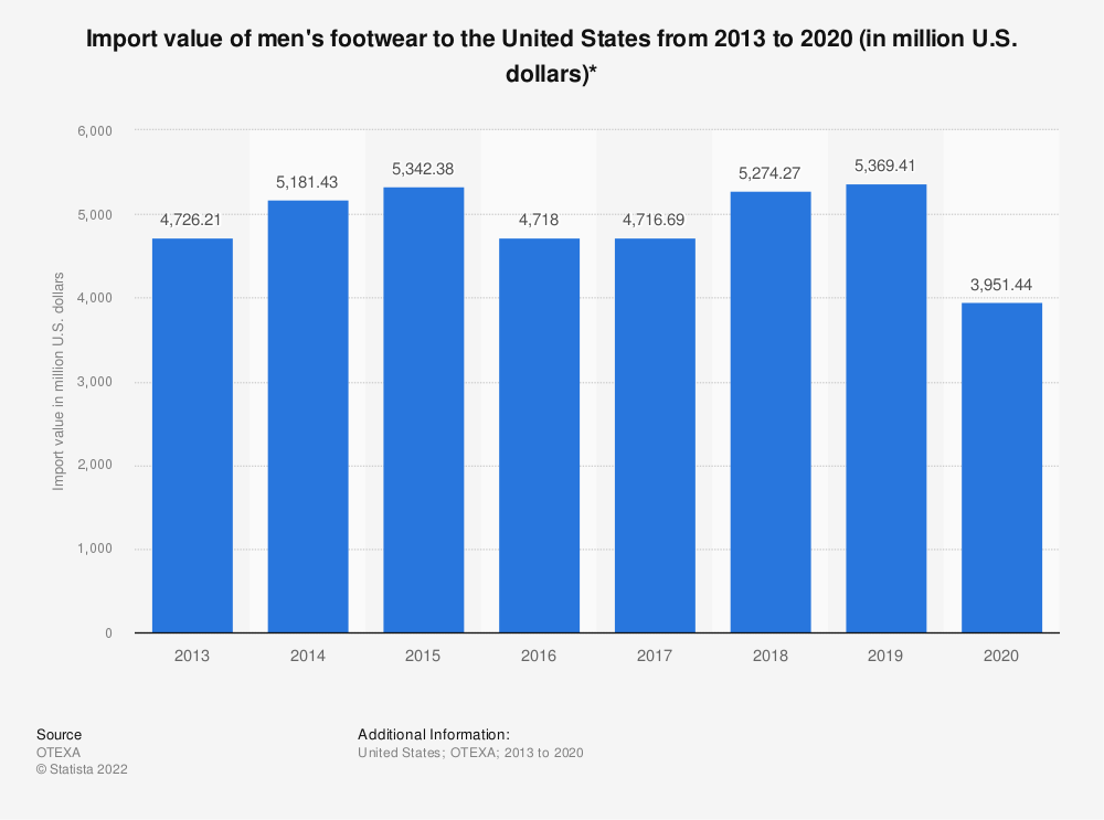 Statistic: Import value of men's footwear to the United States from 2013 to 2019 (in million U.S. dollars)* | Statista