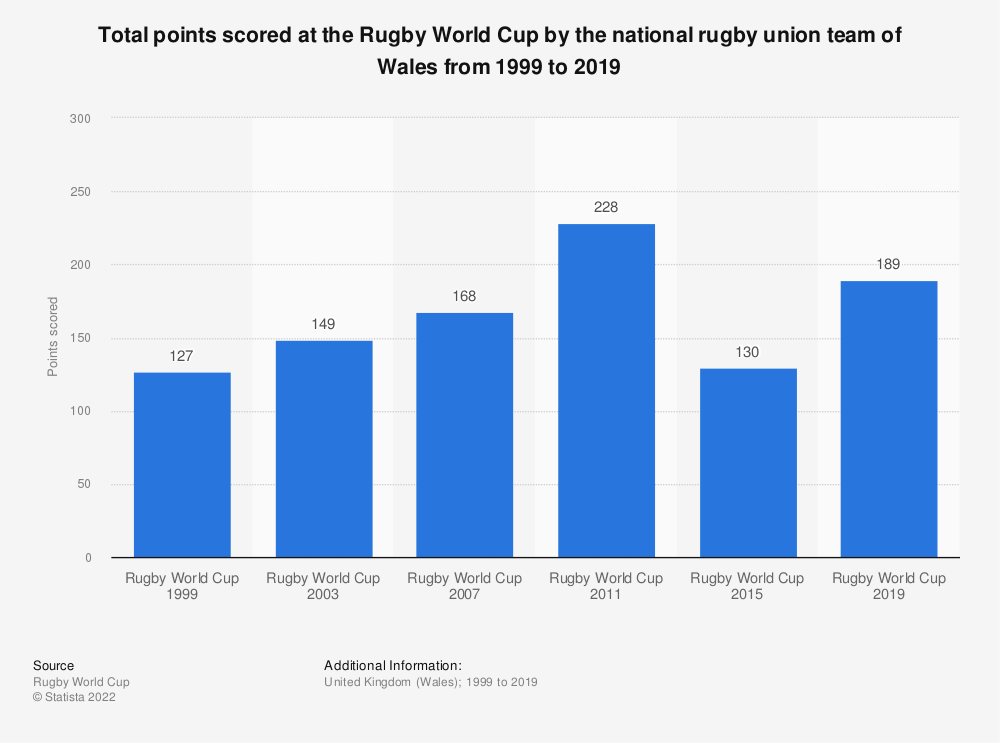 Statistic: Total points scored at the Rugby World Cup by the national rugby union team of Wales from 1999 to 2019 | Statista