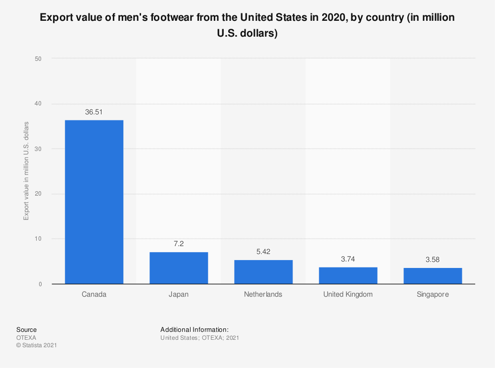 Statistic: Export value of men's footwear from the United States in 2018, by country (in million U.S. dollars)* | Statista