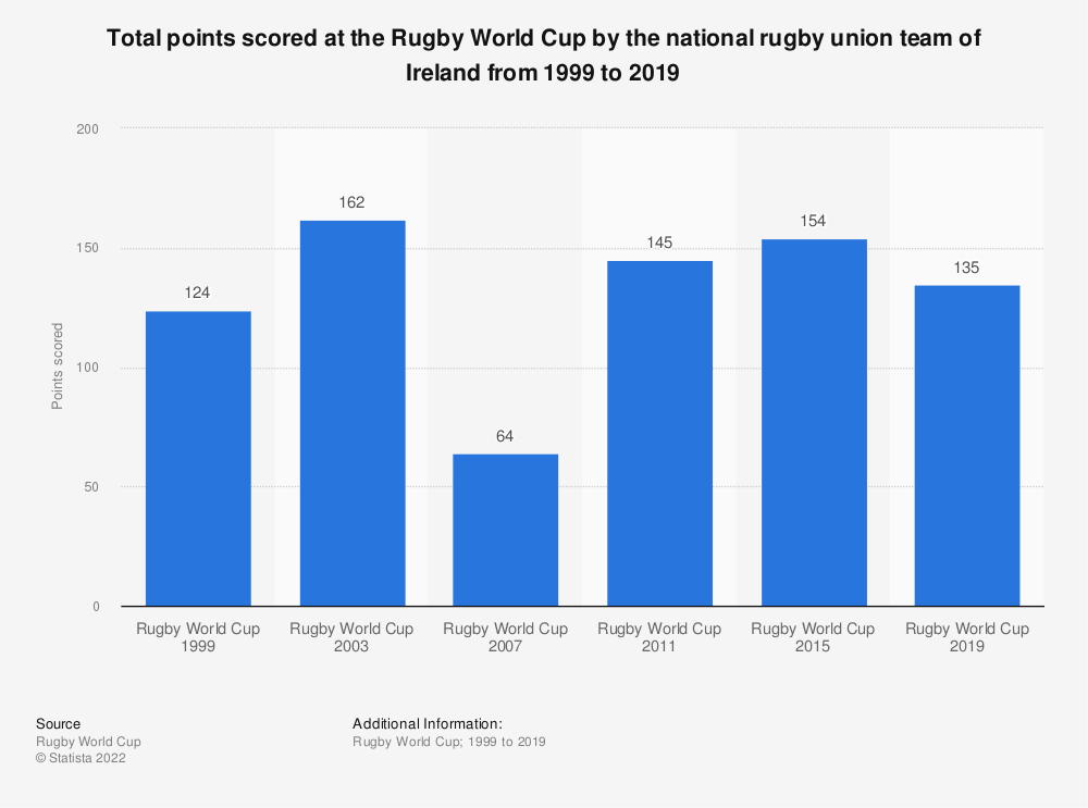 Statistic: Total points scored at the Rugby World Cup by the national rugby union team of Ireland from 1999 to 2019 | Statista