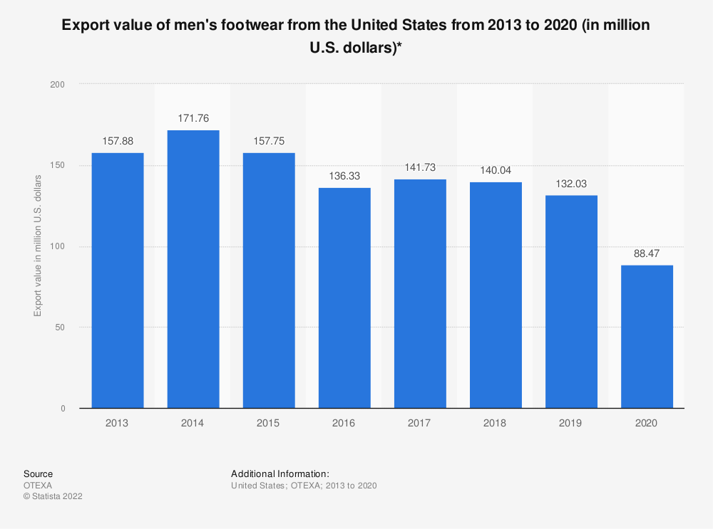 Statistic: Export value of men's footwear from the United States from 2013 to 2019 (in million U.S. dollars)* | Statista