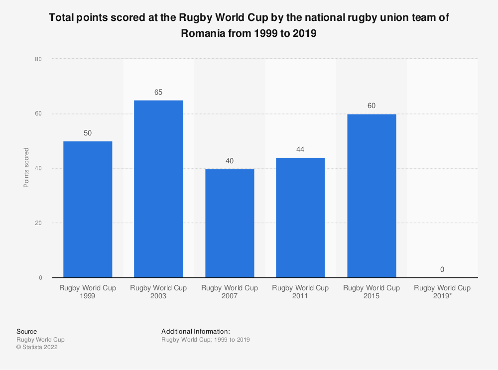 Statistic: Total points scored at the Rugby World Cup by the national rugby union team of Romania from 1999 to 2019 | Statista