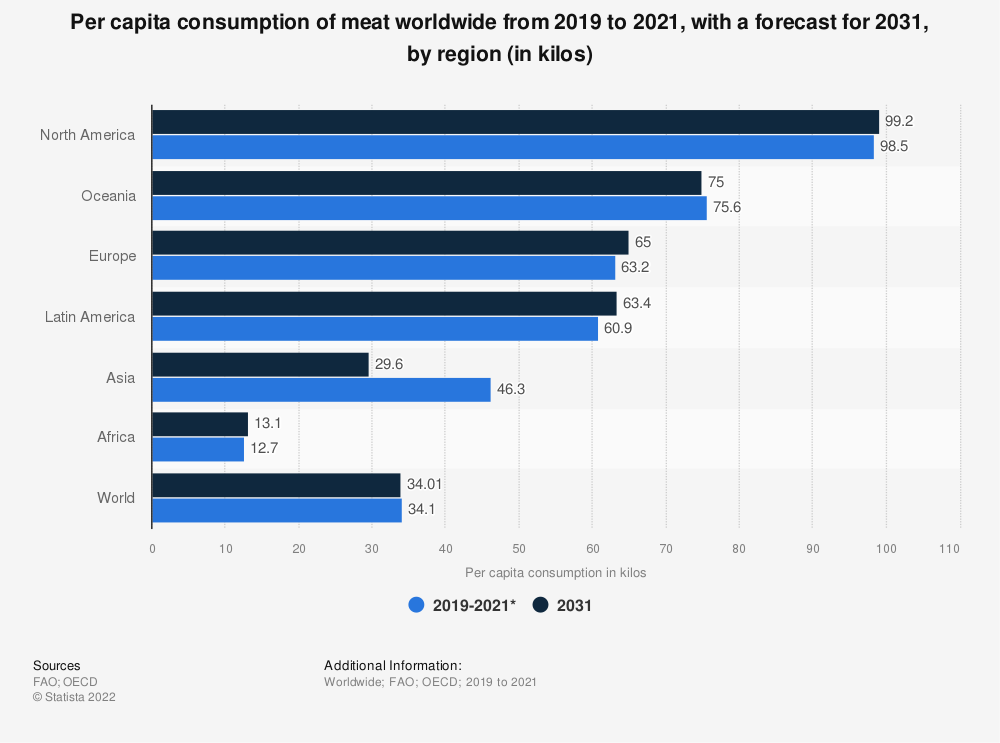 Statistic: Per capita consumption of meat worldwide from 2016 to 2018, with a forecast for 2028, by region (in kilos) | Statista