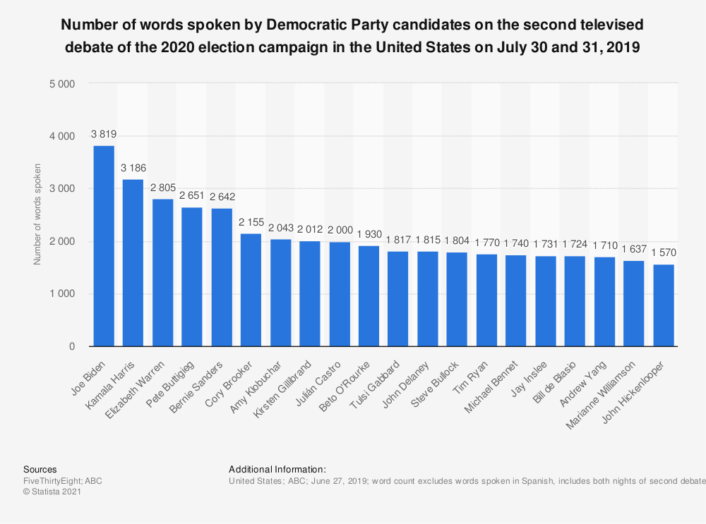 Statistic: Number of words spoken by Democratic Party candidates on the second televised debate of the 2020 election campaign in the United States on July 30 and 31, 2019 | Statista