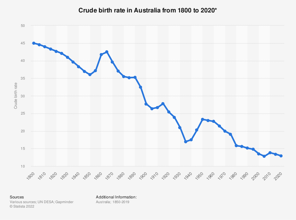 Statistic: Crude birth rate in Australia from 1800 to 2020* | Statista
