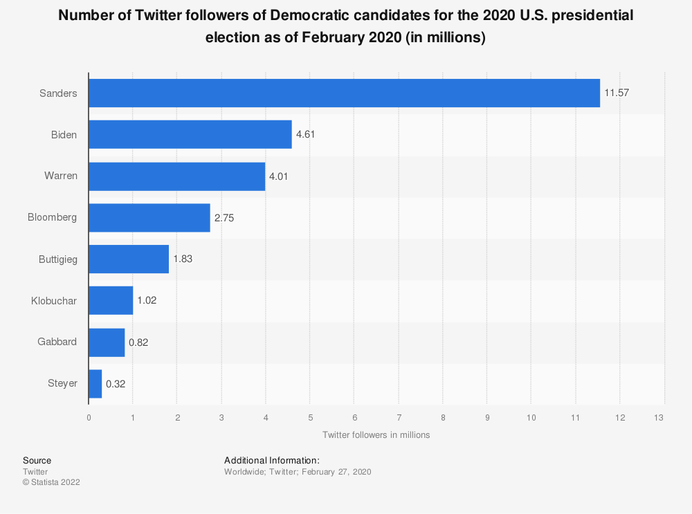 Statistic: Number of Twitter followers of Democratic candidates for the 2020 U.S. presidential election as of February 2020 (in millions) | Statista