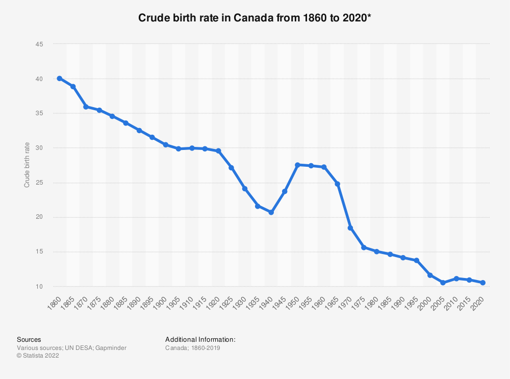 Statistic: Crude birth rate in Canada from 1860 to 2020* | Statista