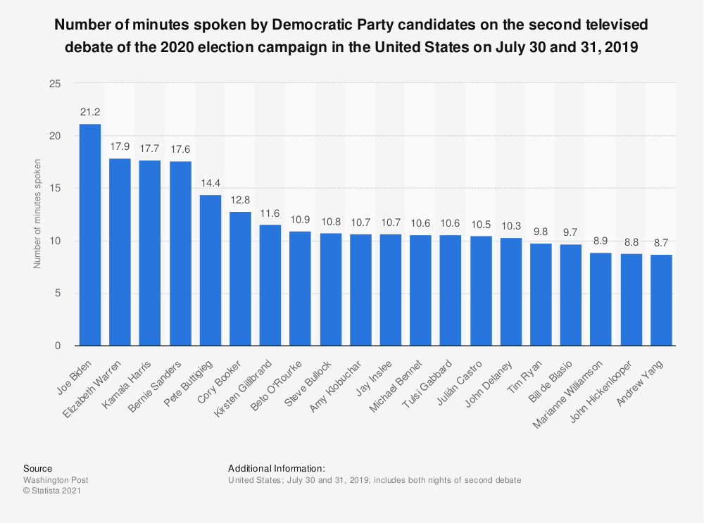 Statistic: Number of minutes spoken by Democratic Party candidates on the second televised debate of the 2020 election campaign in the United States on July 30 and 31, 2019 | Statista