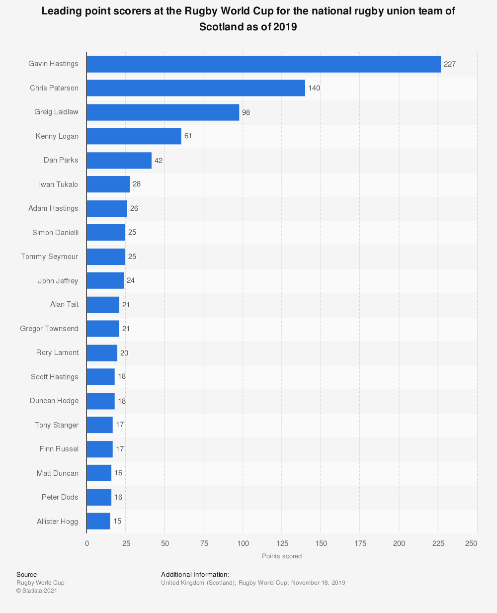 Statistic: Leading point scorers at the Rugby World Cup for the national rugby union team of Scotland as of 2019 | Statista