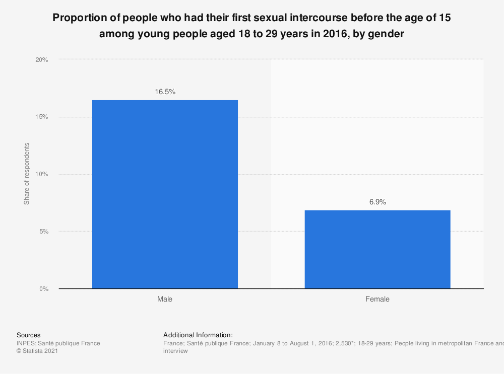 Statistic: Proportion of people who had their first sexual intercourse before the age of 15 among young people aged 18 to 29 years in 2016, by gender | Statista