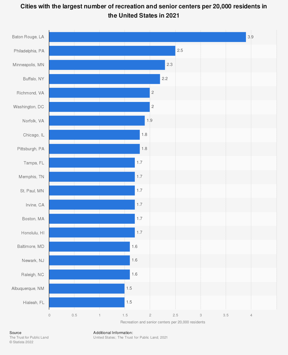 Statistic: Cities with the largest number of recreation and senior centers per 20,000 residents in the United States in 2020 | Statista