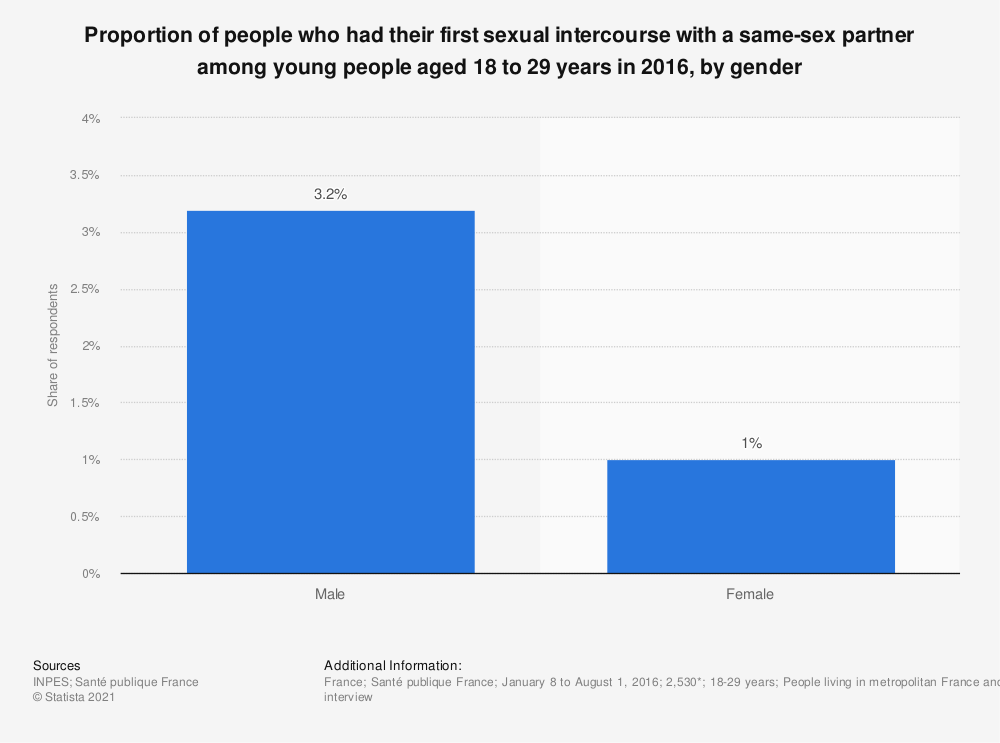 Statistic: Proportion of people who had their first sexual intercourse with a same-sex partner among young people aged 18 to 29 years in 2016, by gender | Statista